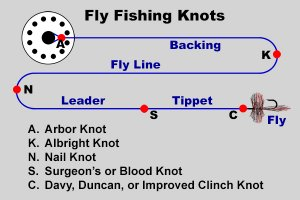 images of Fly Fishing Knots